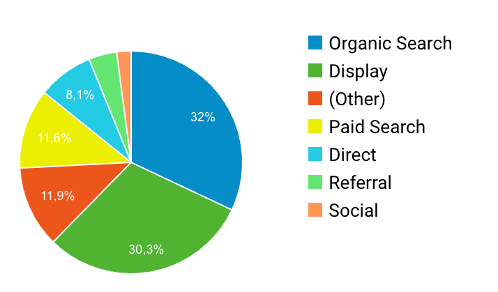 Website traffic channels and sources